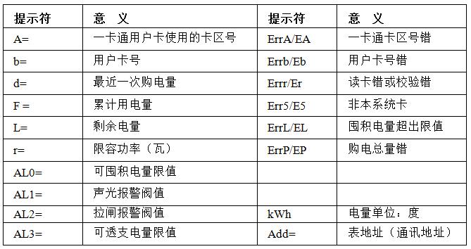 DSSY96J三相三线预付费电能表、DTSY96J三相四线预付费电能表是采用专用电能计量芯片和单片微型计算机为核心部件的全电子设备,用于安装在50Hz,3220V三相四线制或3380V三相三线制供电的交流有功电能计量的场合,各项技术指标符合GB/T17215.321-2008《交流电测量设备 特殊要求 第21部分:静止式有功电能表(1级和2级)》和GB/T18460.