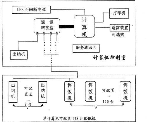 镇江公司学校工厂餐厅食堂刷卡机售饭机消费机 新蓝科技